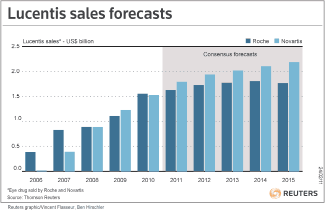 Lucentis sales forecasts